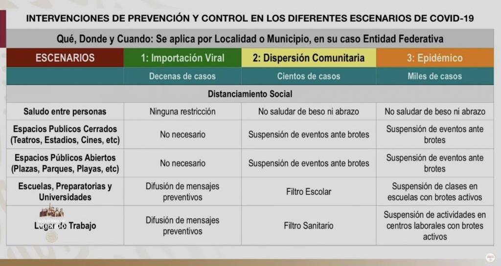 CUADRO DE FASE 3: EPIDEMICO. - IMPLEMENTACION DE PLAN DN-FASE III